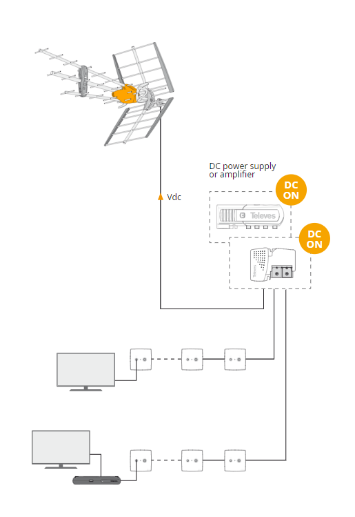 Esquema instalacion antena televes dat hd bosstech